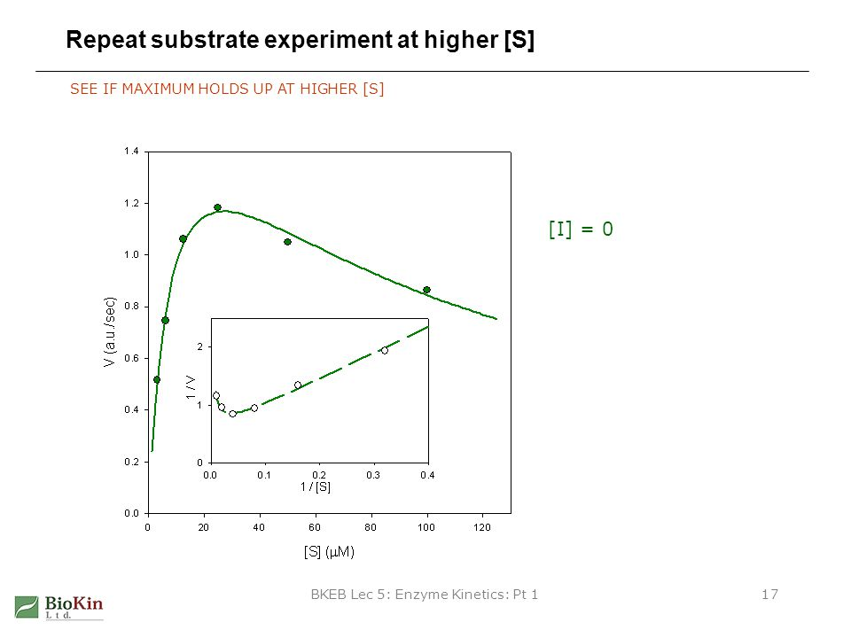 Repeat substrate experiment at higher [S]
